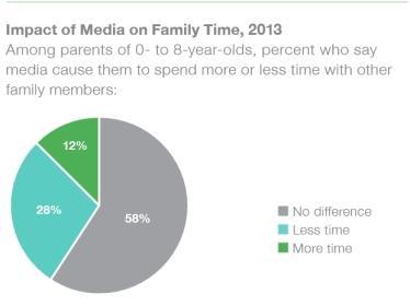impactofmediaonfamilytime